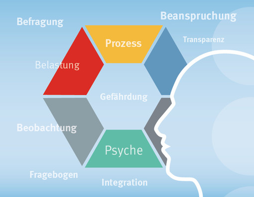 wissensplattform gefhrdungsbeurteilung psychischer belastungen - Gefahrdungsbeurteilung Psychische Belastung Muster